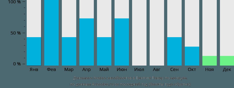 Динамика поиска авиабилетов Бентота-Ривер по месяцам