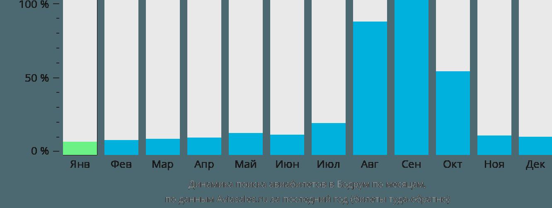 Динамика поиска авиабилетов в Бодрум по месяцам