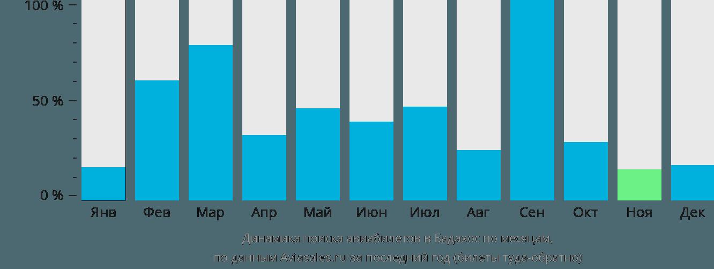 Динамика поиска авиабилетов в Бадахос по месяцам