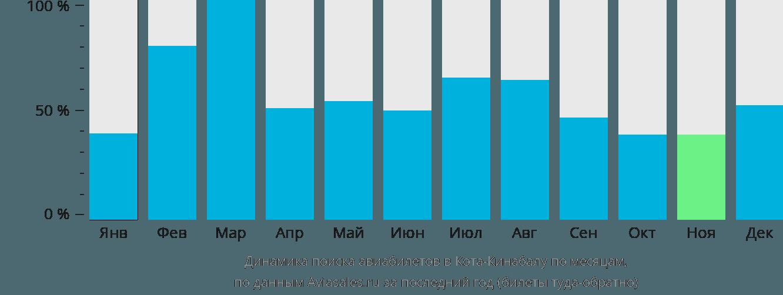 Динамика поиска авиабилетов в Кота-Кинабалу по месяцам