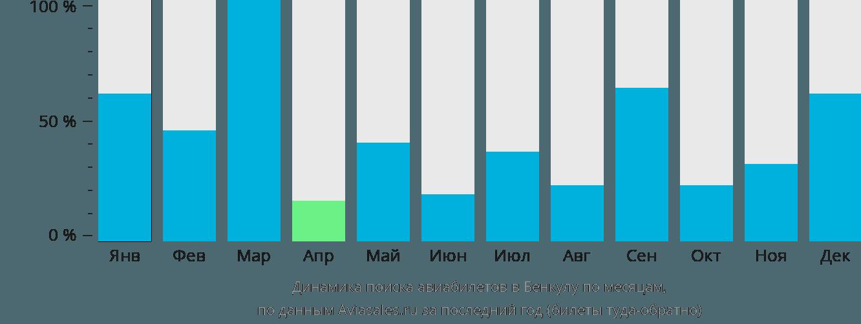 Динамика поиска авиабилетов в Бенкулу по месяцам