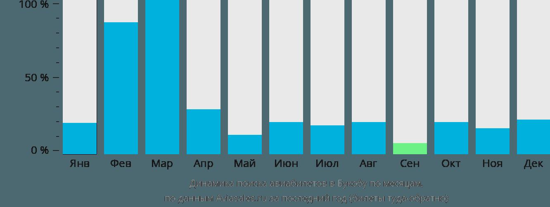 Динамика поиска авиабилетов в Букобу по месяцам