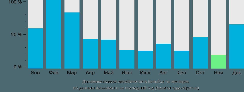 Динамика поиска авиабилетов в Бальбоа по месяцам