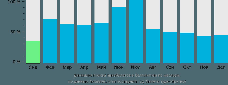 Динамика поиска авиабилетов в Беллингхем по месяцам