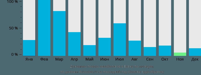 Динамика поиска авиабилетов в Батну по месяцам