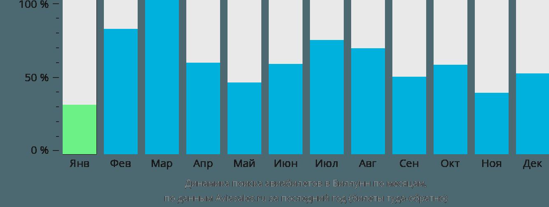 Динамика поиска авиабилетов в Биллунд по месяцам