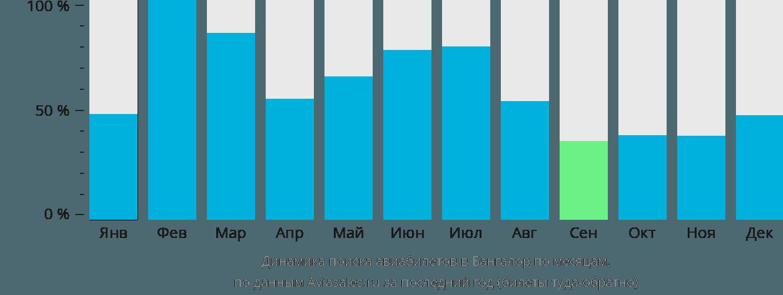 Динамика поиска авиабилетов в Бангалор по месяцам