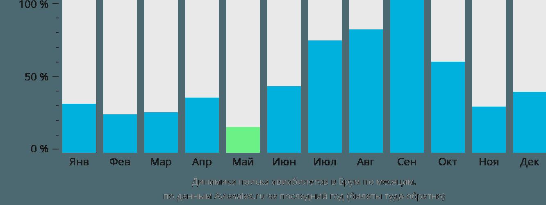 Динамика поиска авиабилетов в Брум по месяцам
