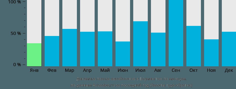 Динамика поиска авиабилетов в Блумингтон по месяцам