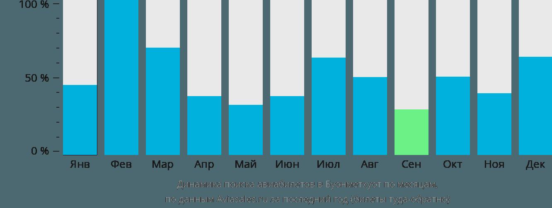 Динамика поиска авиабилетов в Буонметхуот по месяцам