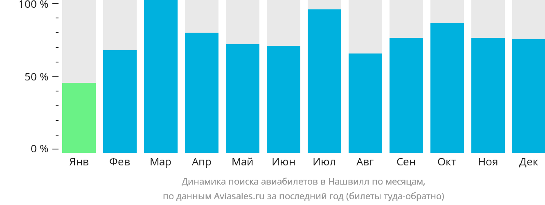 Динамика поиска авиабилетов в Нашвилл по месяцам