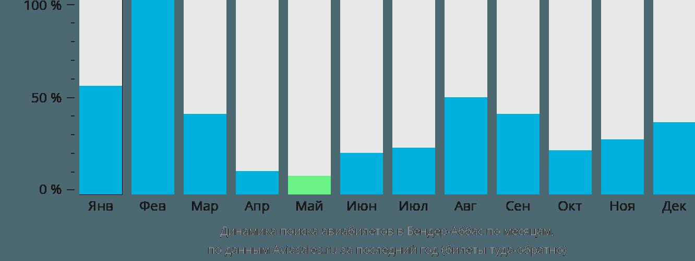 Динамика поиска авиабилетов в Бендер-Аббас по месяцам