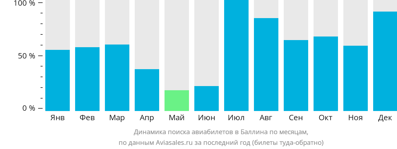 Динамика поиска авиабилетов в Баллина по месяцам