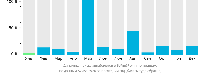 Динамика поиска авиабилетов в Брённёйсунн по месяцам