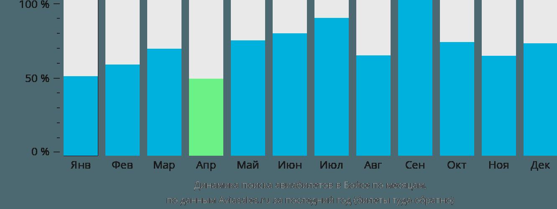 Динамика поиска авиабилетов в Бойсе по месяцам