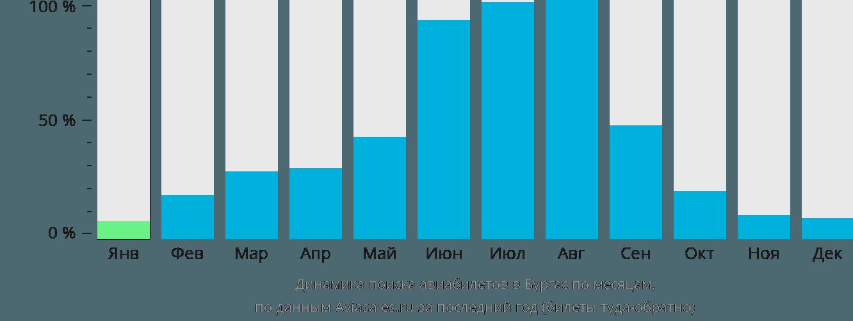 Динамика поиска авиабилетов в Бургас по месяцам