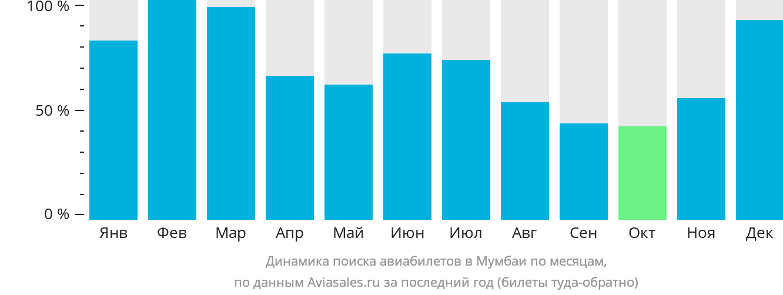 Динамика поиска авиабилетов в Мумбаи по месяцам
