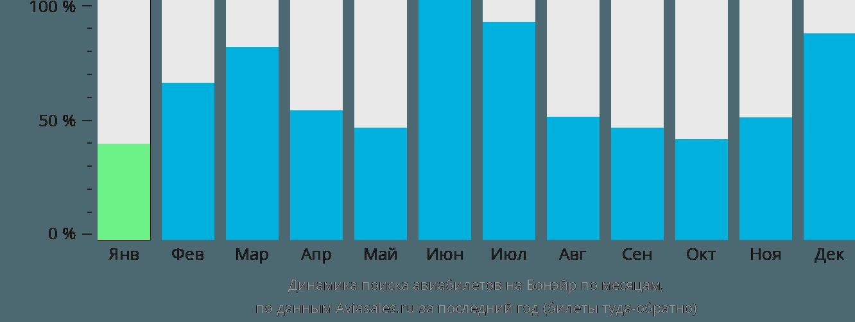 Динамика поиска авиабилетов в Бонайре по месяцам