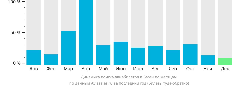 Динамика поиска авиабилетов в Баган по месяцам