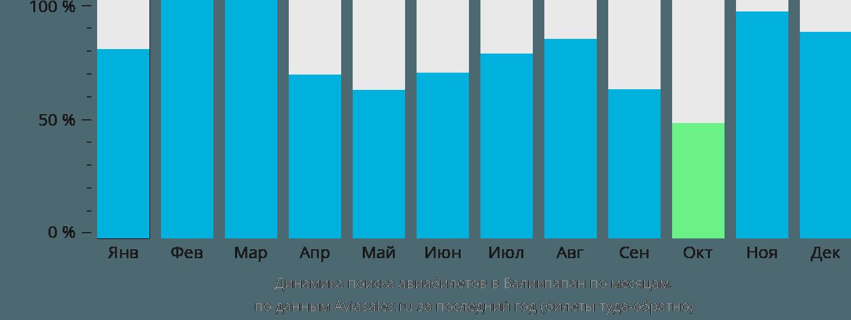 Динамика поиска авиабилетов в Баликпапан по месяцам