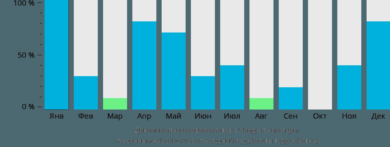 Динамика поиска авиабилетов в Чамдо по месяцам