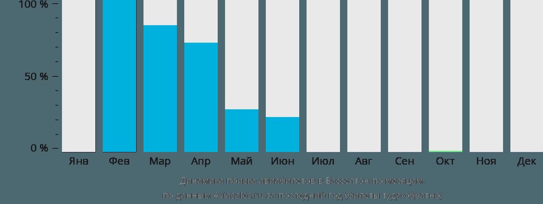 Динамика поиска авиабилетов Басселтон по месяцам