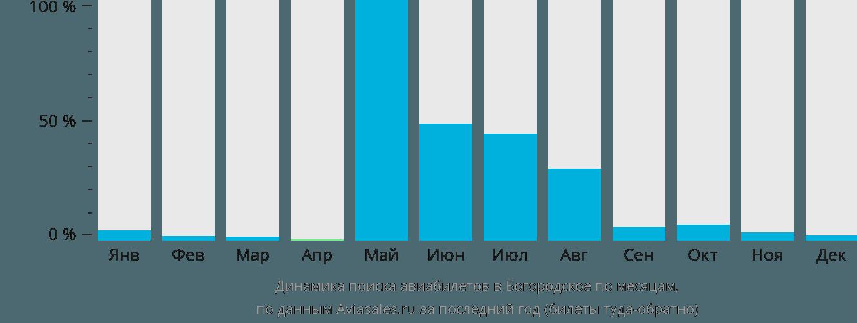 Динамика поиска авиабилетов в Богородское по месяцам