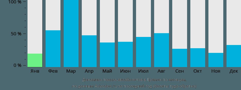 Динамика поиска авиабилетов в Бремена по месяцам