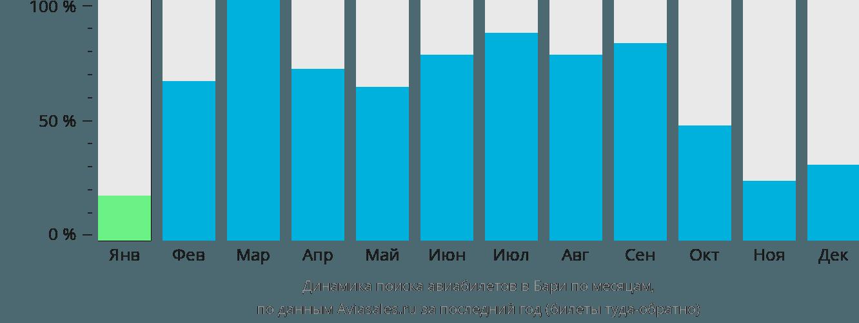 Динамика поиска авиабилетов в Бари по месяцам