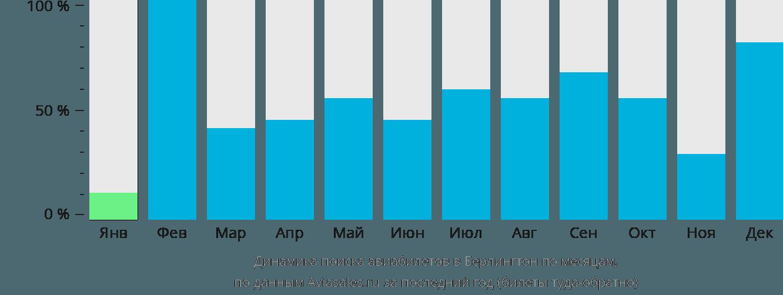 Динамика поиска авиабилетов Берлингтон по месяцам