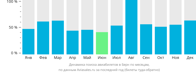 Динамика поиска авиабилетов в Берн по месяцам
