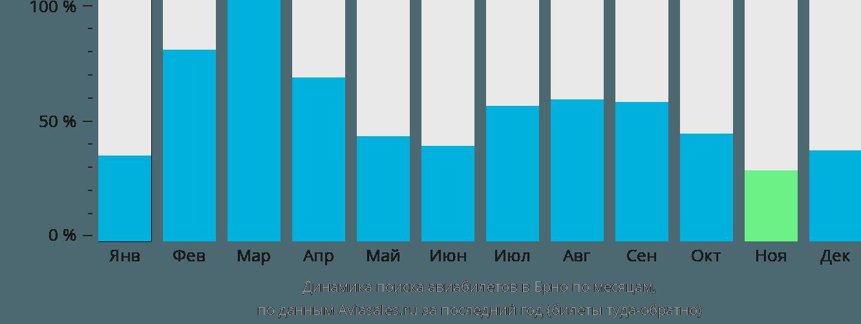 Динамика поиска авиабилетов в Брно по месяцам