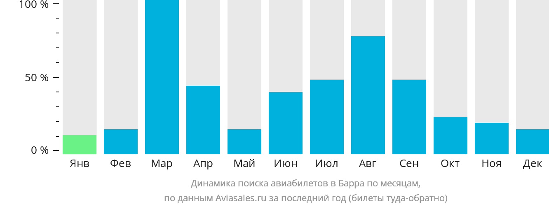 Динамика поиска авиабилетов в Барра по месяцам