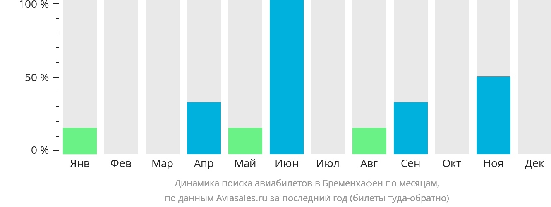 Динамика поиска авиабилетов в Бременхавена по месяцам