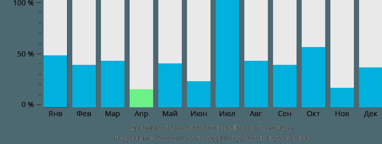 Динамика поиска авиабилетов в Барроу по месяцам