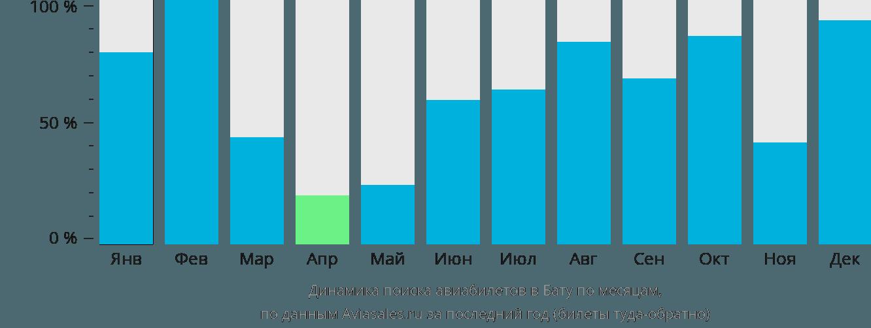 Динамика поиска авиабилетов в Бату по месяцам
