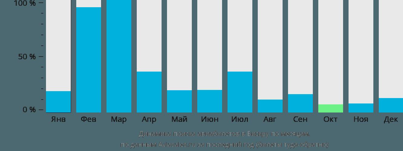 Динамика поиска авиабилетов в Бискра по месяцам