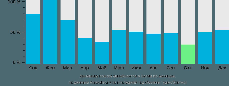Динамика поиска авиабилетов в Батам по месяцам