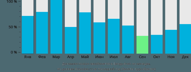 Динамика поиска авиабилетов в Банду Асе по месяцам