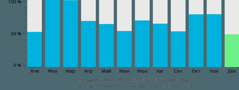 Динамика поиска авиабилетов в Батон-Руж по месяцам