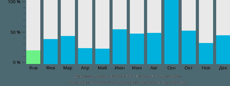 Динамика поиска авиабилетов в Берлингтон по месяцам