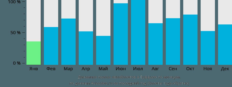 Динамика поиска авиабилетов в Буффало по месяцам