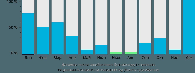 Динамика поиска авиабилетов в Буэнавентуру по месяцам