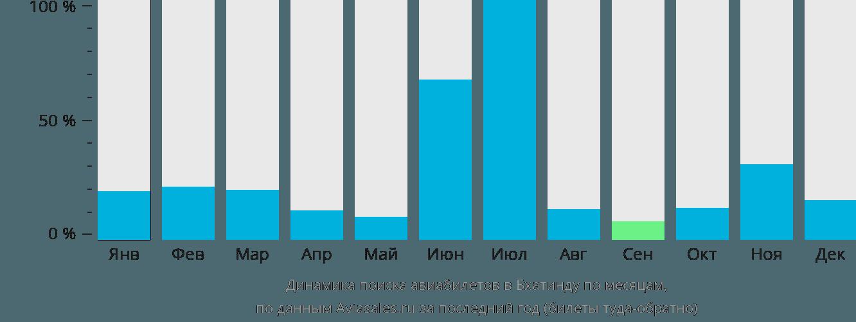 Динамика поиска авиабилетов в Бхатинду по месяцам