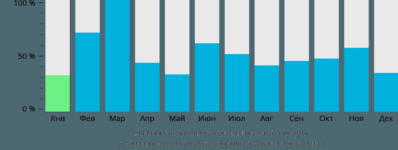 Динамика поиска авиабилетов в Бербанк по месяцам
