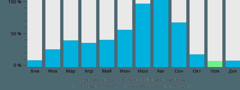 Динамика поиска авиабилетов в Батуми по месяцам
