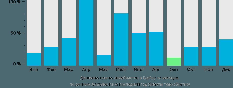 Динамика поиска авиабилетов Баубау по месяцам