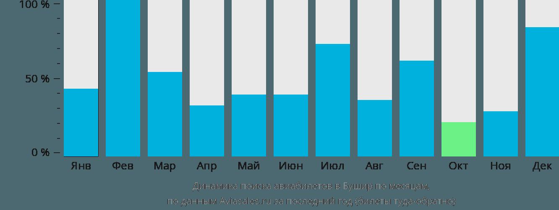 Динамика поиска авиабилетов в Бушир по месяцам