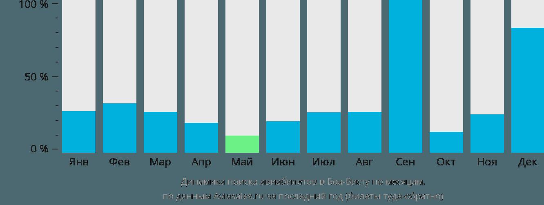 Динамика поиска авиабилетов в Боа-Висту по месяцам
