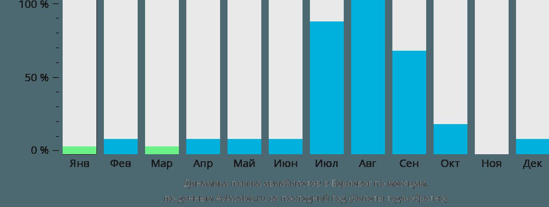 Динамика поиска авиабилетов в Берлевог по месяцам
